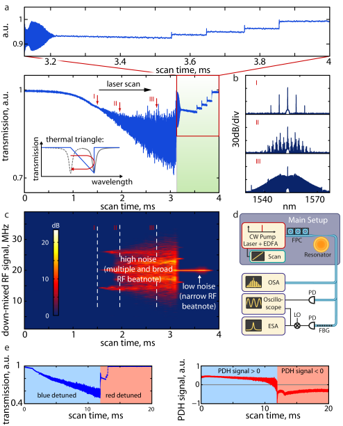 Transmission observed when scanning a laser over a high-Q Kerr-nonlinear resonance in a MgF