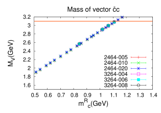 The quark mass dependence of the masses of the pseudoscalar and vector