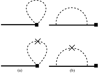 One-loop diagrams contributing to the (a) current correction and (b) wavefunction renormalization.