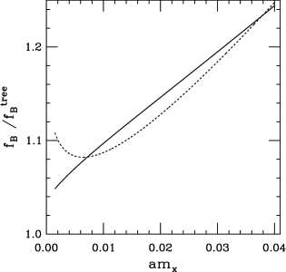 Ratio of the one-loop to the tree-level partially quenched