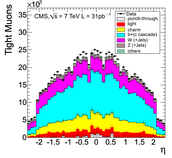 Distributions of transverse momentum (top left) and pseudorapidity (top right) for Tight Muons with