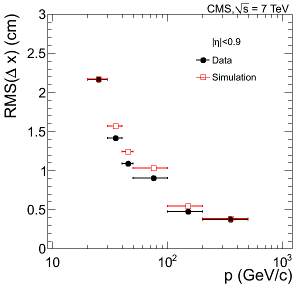 RMS width of residuals of the local