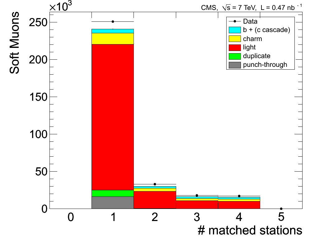 Comparison of data and simulation for distributions of Soft Muons in zero-bias events: (a) number of muon stations with matched segments; (b) transverse impact parameter