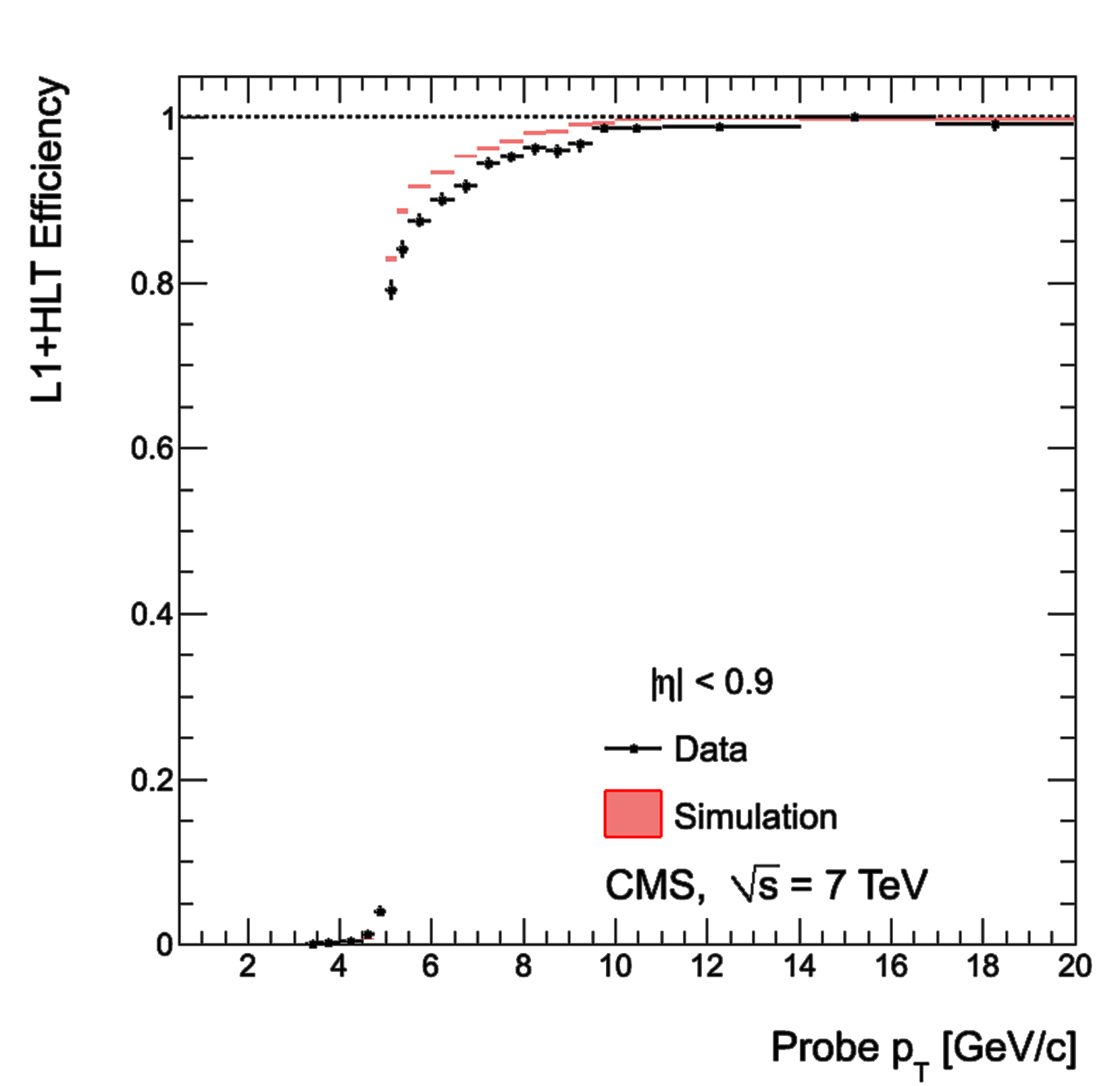 Single-muon trigger efficiencies for Soft Muons as a function of the Soft Muon
