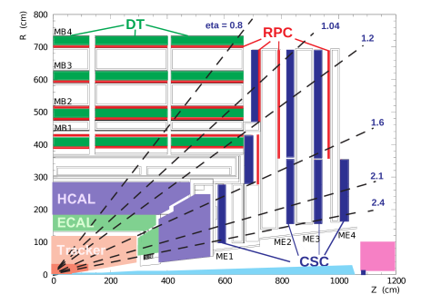 Longitudinal layout of one quadrant of the CMS detector. The four DT stations in the barrel (MB1–MB4, green), the four CSC stations in the endcap (ME1–ME4, blue), and the RPC stations (red) are shown.