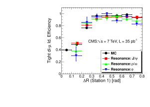 Efficiency for identifying both muons in the dimuon pair as Tight (left) and Tracker (right) Muons as a function of the angular separation of the two tracks computed at the surface of the first muon station. Measurements obtained using