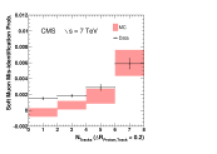 The fraction of protons that are misidentified as a Soft Muon (left), Particle-Flow Muon (centre), or Tight Muon (right) as a function of