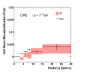 The fractions of pions (top), kaons (centre), and protons (bottom) that are misidentified as Soft Muons (left), Particle-Flow Muons (centre), or Tight Muons (right) as a function of momentum. Only particles with