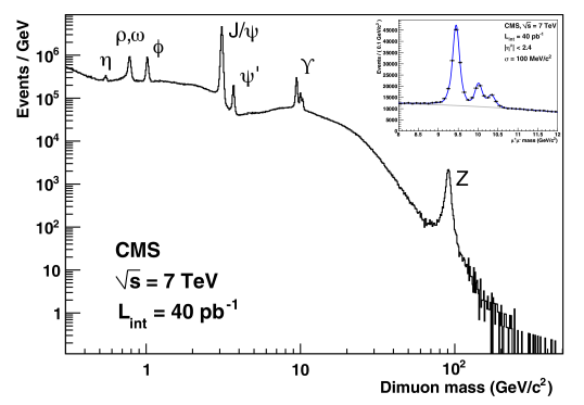 Invariant mass spectrum of dimuons in events collected with the loose double-muon trigger in 2010. The inset is a zoom of the 8–12