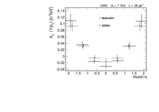 Comparison of the differences between muon momentum scale in data and that in the simulation obtained with the SIDRA and MuScleFit methods as a function of the azimuthal angle for positive and negative muons (left) and pseudorapidity (right). Only statistical uncertainties are shown.
