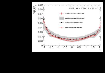 Relative transverse momentum resolution