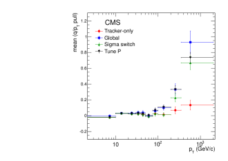 (a) Widths of Gaussian fits to the distributions of the muon