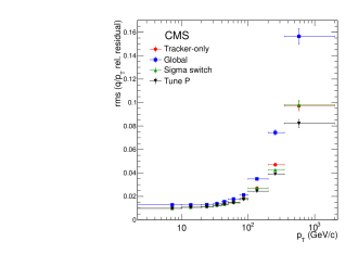 (a) Widths of Gaussian fits of the distributions of the muon