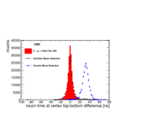 Distributions of variables used for identification of cosmic-ray muons, shown for collision and cosmic-ray muon data samples described in the text, and for