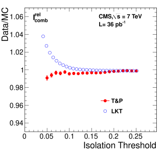 Left: efficiencies of various isolation algorithms for muons with
