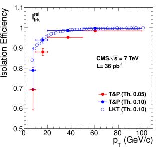 Left: efficiency of tracker relative isolation