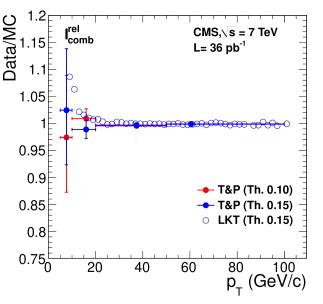 Left: efficiency of tracker-plus-calorimeters relative isolation