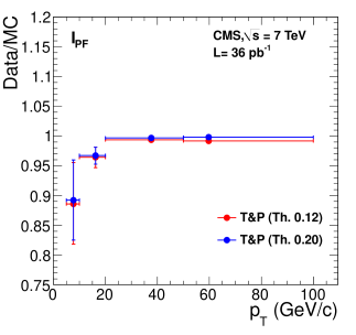 Left: efficiency of particle-flow relative isolation
