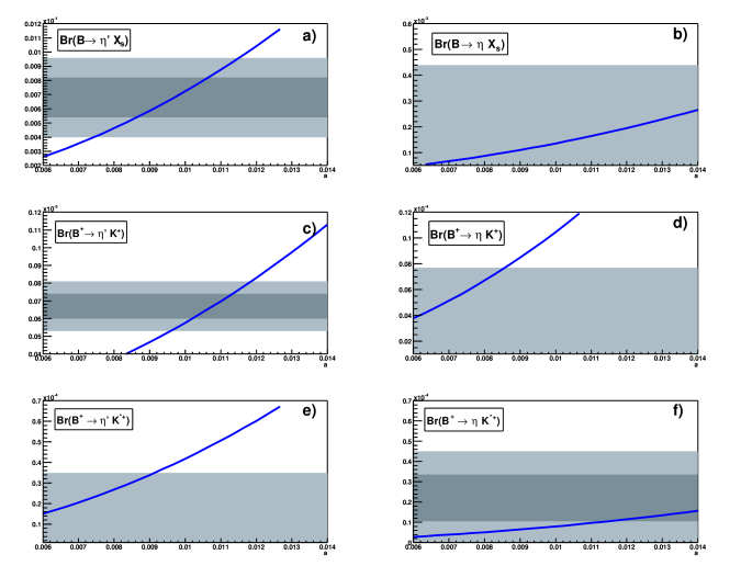 Branching ratios for inclusive and exclusive decay modes as a function of