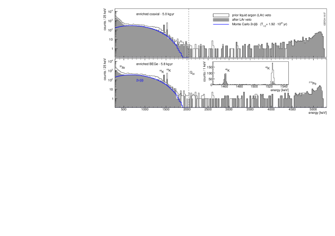 Energy spectra of PhaseII data sets before (open histogram) and after argon veto cut (filled histogram). The blue lines are the expected