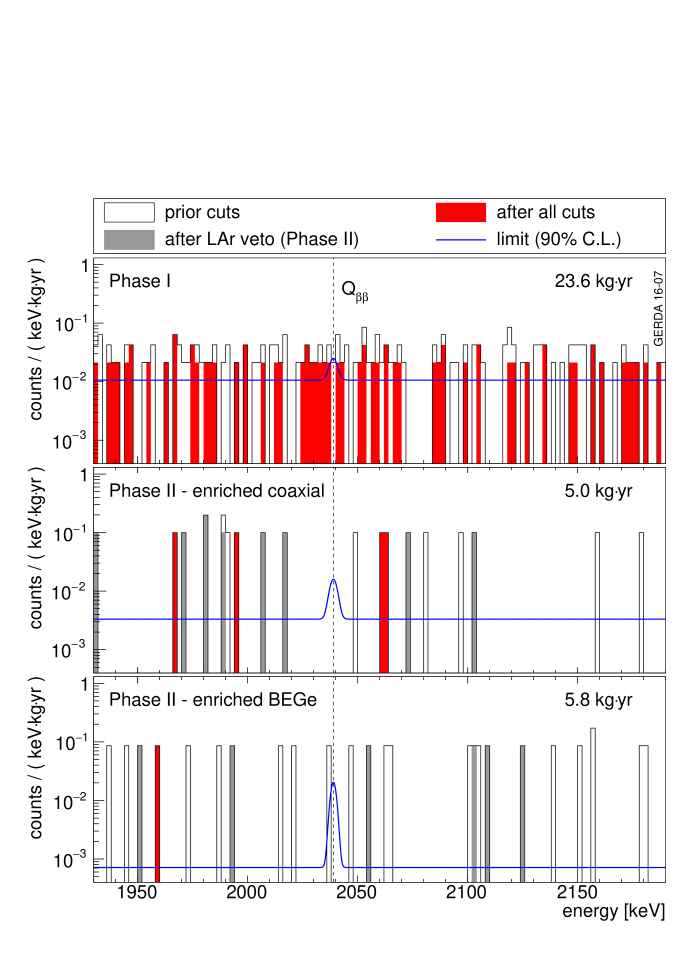 Combined PhaseI data (top), PhaseII coaxial (middle) and BEGe detector spectra (bottom) in the analysis window. The binning is 2keV. The exposures are given in the panels. The red histogram is the final spectrum, the filled grey one without pulse shape discrimination and the open one in addition without argon veto cut. The blue line is the fitted spectrum together with a hypothetical signal corresponding to the 90% C.L. limit of