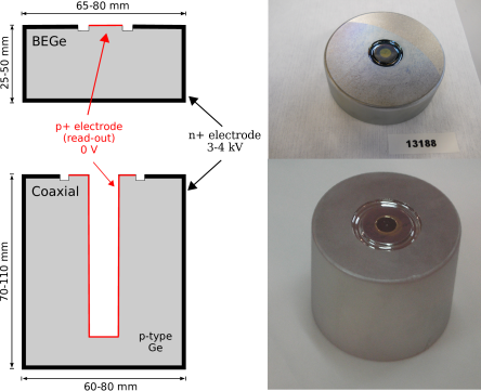 Cross section through the germanium detector types (left) and the corresponding photos (right). The p