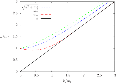 The two leptonic dispersion relations compared with the standard dispersion relation