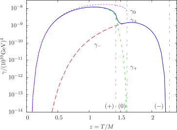 The neutrino decay density with the one lepton mode approach