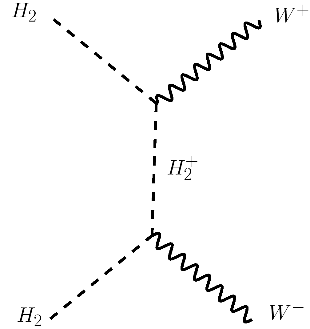 Tree level Feynman diagrams for the