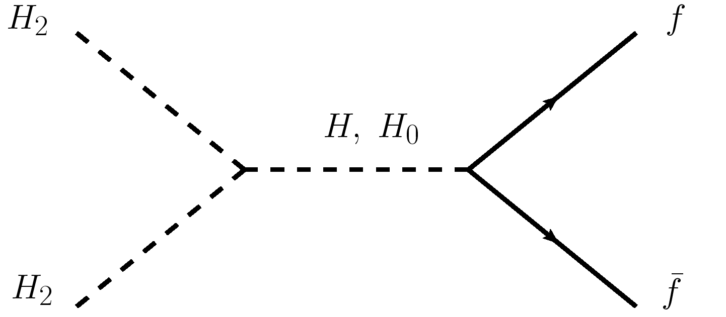 Left: Tree level Feynman diagrams for the