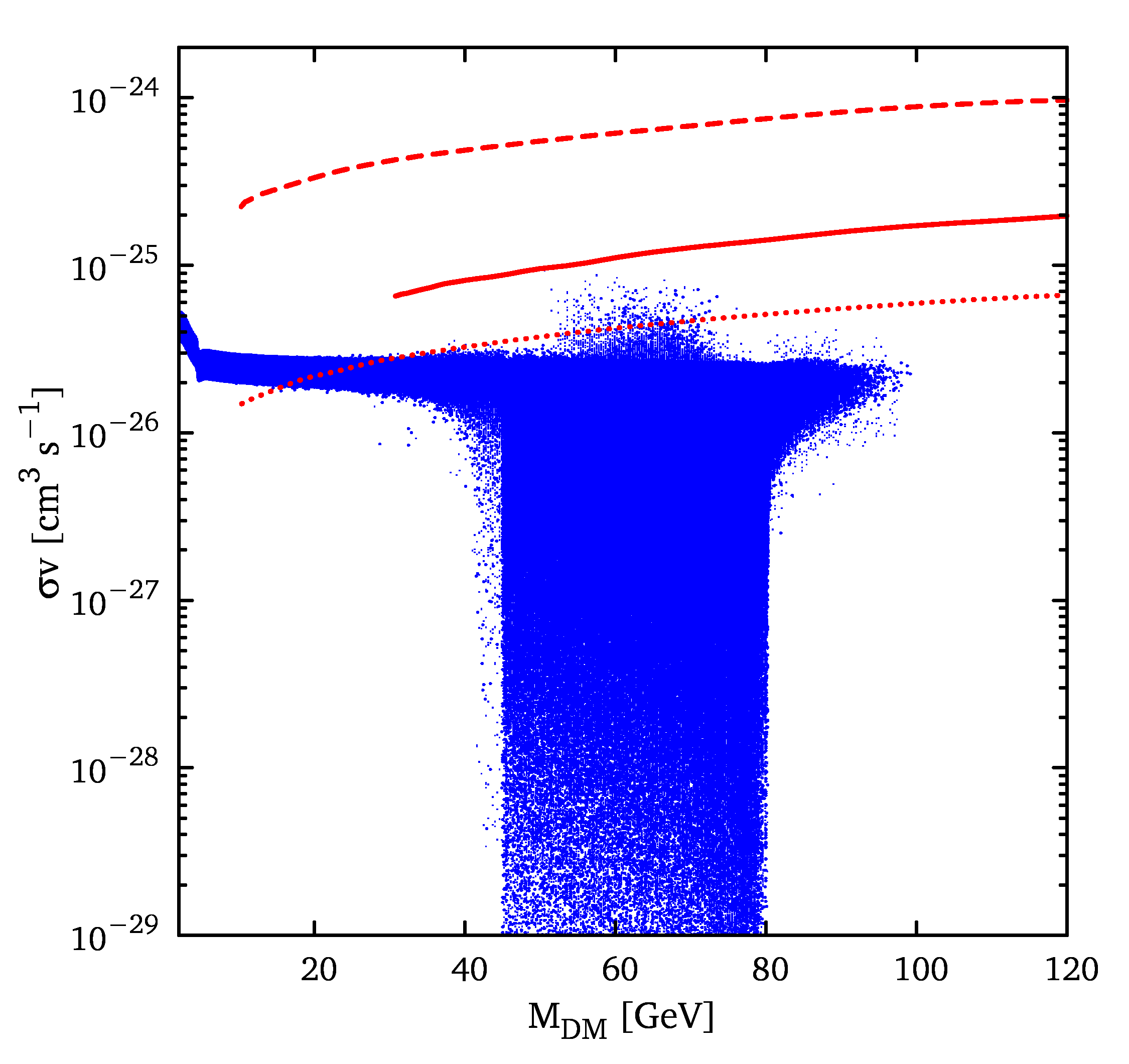 Left plot: Spin-independent DM scattering cross section off-protons as a function of the dark matter mass. The orange regions delimited by the dashed (solid) line show the DAMA/LIBRA annual modulation regions including (neglecting) the channeling effect