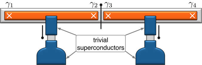 Alternative two-island setup involving trivial superconducting wires forming gate-tunable Josephson junctions with conventional bulk superconductors. This shunt-junction configuration is expected to more efficiently quench the island charging energy in the open-valve configuration shown here. Indeed the vertical wires can support