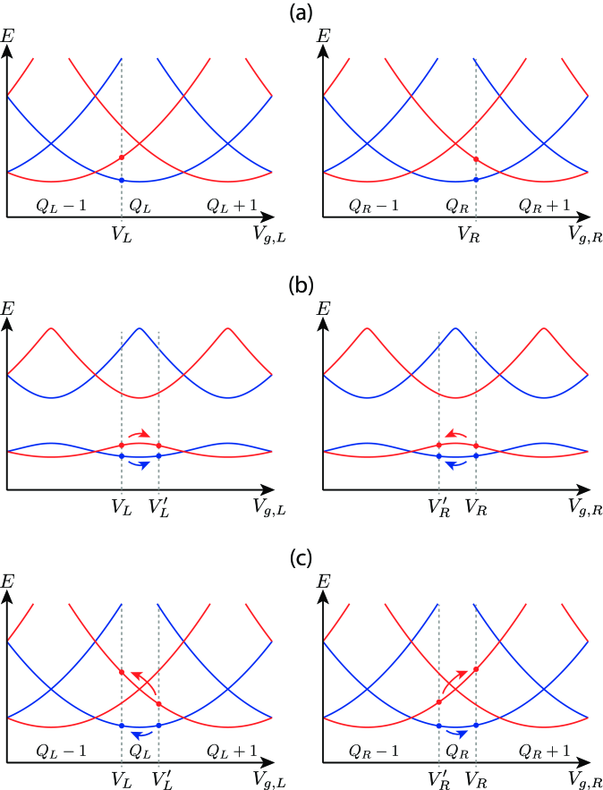 Manipulations used to pump charge in the cycle sketched in Fig.