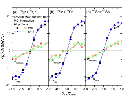 Proton transverse flow in the reaction of
