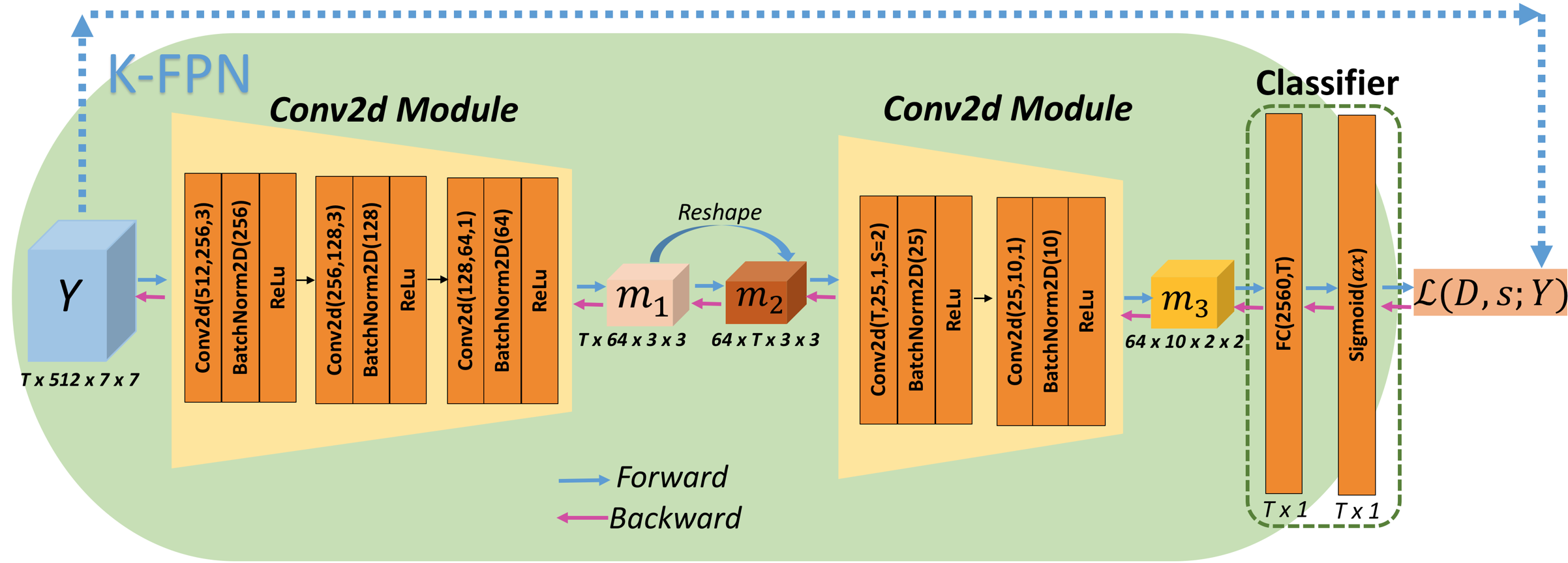 K-FPN Architecture and details of its modules.
