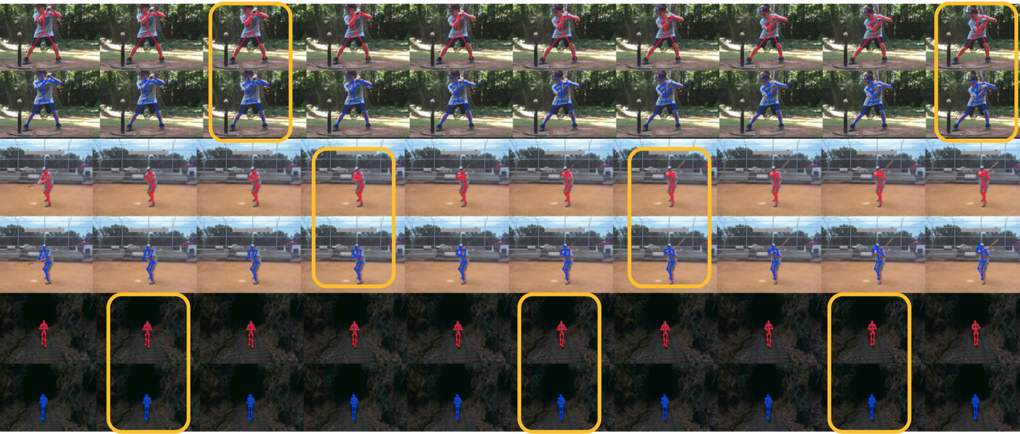 . The yellow bounding box indicates key frames chosen by K-FPN. The red skeletons are the ground truth, and blue ones are the ones recovered by the interpolation module HPIM.