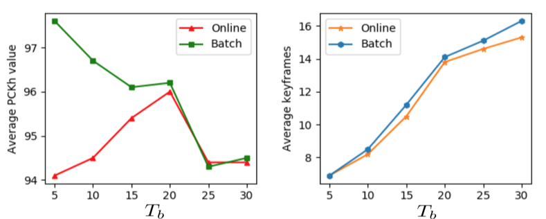 We evaluated the performance on sub-JHMDB. The entire length of videos to obtain keyframes is