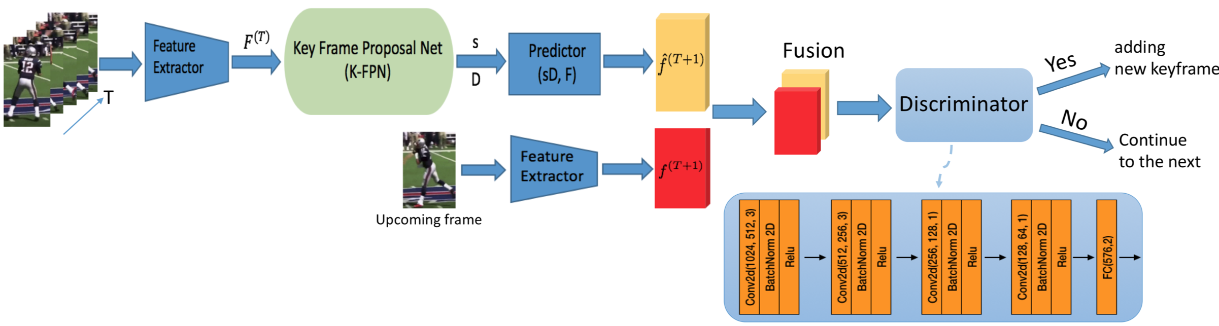 The discriminator distinguishes between input features and features predicted from previous key frames to decide if a new frame should be added as a key frame.