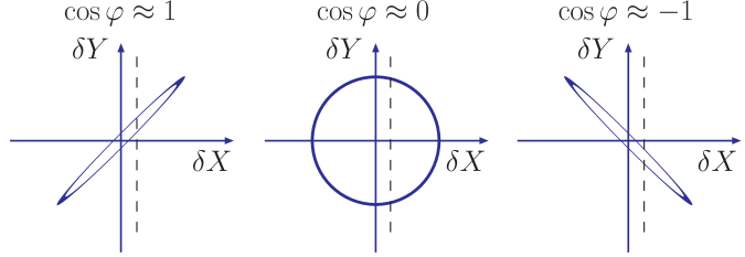 Dependence on the correlation ellipse formed in the