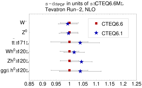 Representative CTEQ6.6 (red boxes) and 6.1 (blue stars) total cross sections and PDF uncertainties at the Tevatron and LHC, normalized to the CTEQ6.6M cross section. Green triangles indicate CTEQ6.6 cross sections obtained under an assumption of a strong sea-like intrinsic charm production (IC-Sea-3.5%).