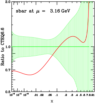 CTEQ6.6 PDF uncertainty bands (green shaded area) and CTEQ6.1M PDF (red solid line) for