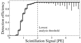 The measured hardware detection efficiency of the experimental setup, as a function of the measured scintillation size in the LXe. The lowest analysis threshold considered is 2PE, where the detection efficiency is already unity.