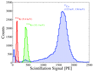 (color online) Measured spectra in the LXe from the decay of
