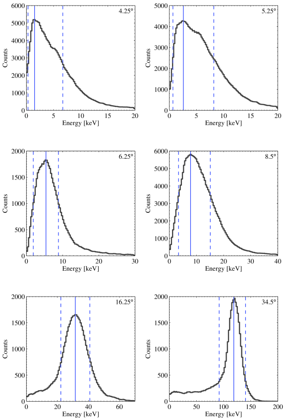 Monte-Carlo distributions of raw energy deposition of Compton electrons (i.e.no convolution or energy thresholds applied) for all central scattering angles. Solid-blue lines indicate the peak position taken as the central energy, and the the blue-dashed lines enclose 68.3% of the distribution, taken as the 1