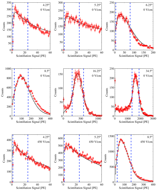 (color online) Comparison between the scintillation spectra of real data (red boxes) and the simulated data using the best fit parameters (black) for all scattering angles. Blue-dashed lines indicate the main fit range. The discrepancy observed in the high-energy tails of the data obtained at 6.25
