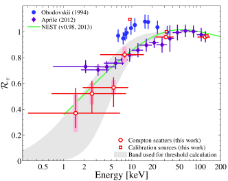 (color online) Results of the light yield relative to that of the 32.1keV emission of