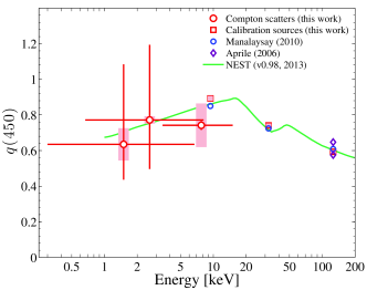 (color online) The quenching of the scintillation signal with an applied electric field of 450V/cm. Vertical lines represent statistical uncertainties, grey bars represent systematic uncertainties, and horizontal lines are the 1