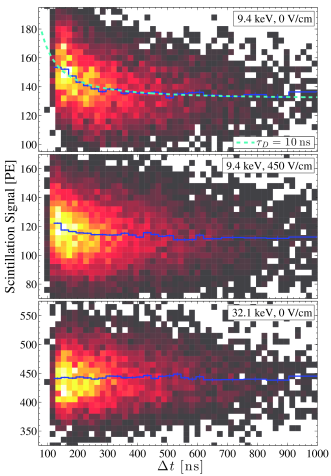 (color online) The distribution of scintillation signals from the zero-field 9.4keV emission of