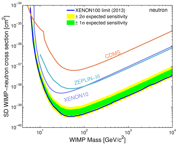 XENON100 90%C.L. upper limits on the WIMP SD cross section on neutrons (top) and protons (bottom) using Menendez