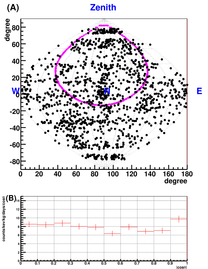 Obtained directions of the nuclear tracks (A) and